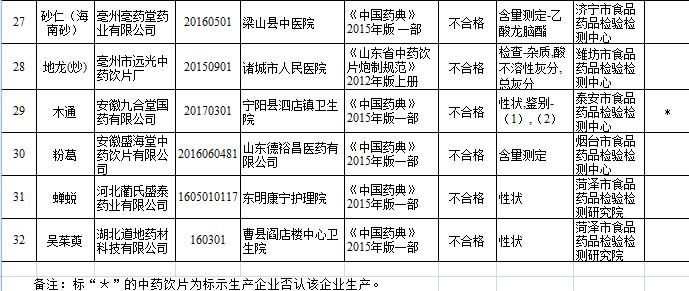 山东省食药监局抽检 32批次中药饮片不合格