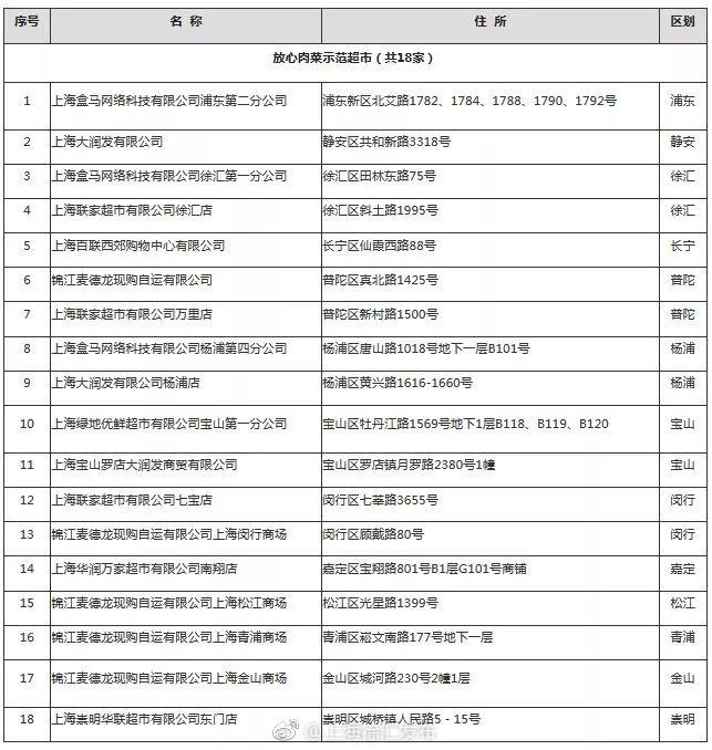 2017年上海市食品安全放心肉菜示范超市名单
