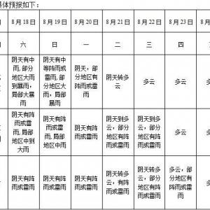 安徽省一周天气预报(2018年8月18日-8月24日)