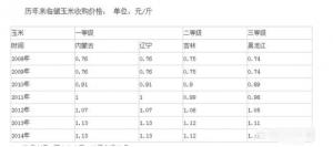 """新产玉米最高价至1.5元/斤无望,1.1元/斤或为市场价格""""天花板"""""""